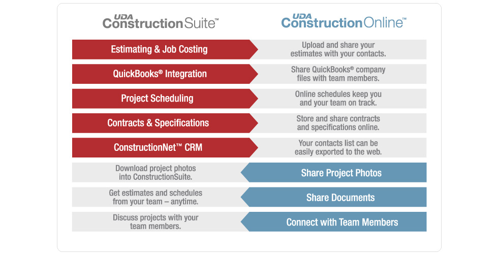 Portal estudiantil uda for Construction suite online